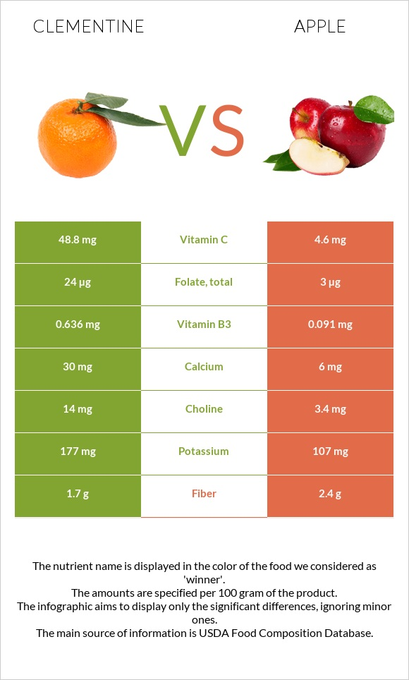 Clementine vs Apple infographic