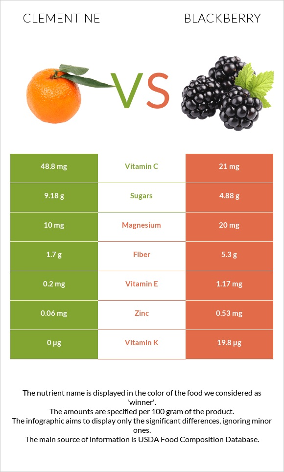 Clementine vs Blackberry infographic