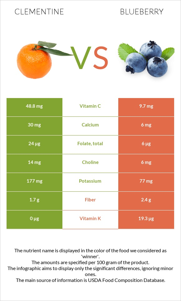 Clementine vs Blueberry infographic