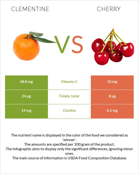 Clementine vs Cherry infographic