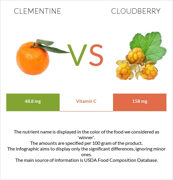 Clementine vs Cloudberry infographic