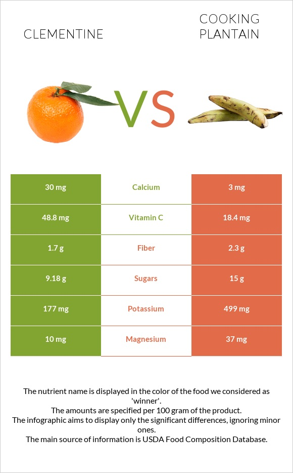 Clementine vs Cooking plantain infographic