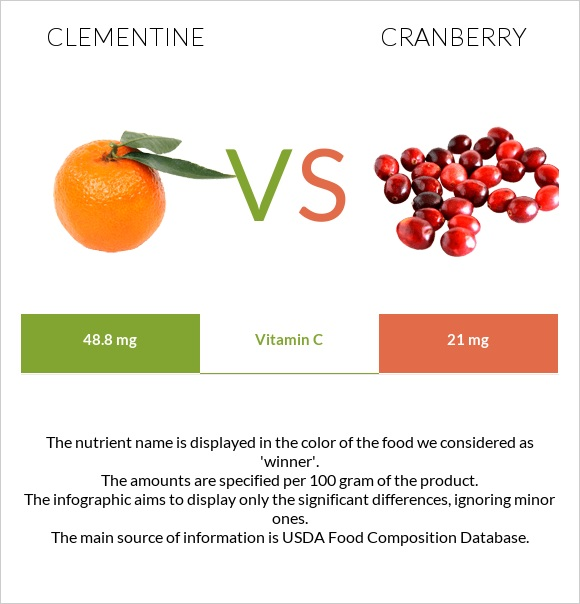 Clementine vs Cranberry infographic