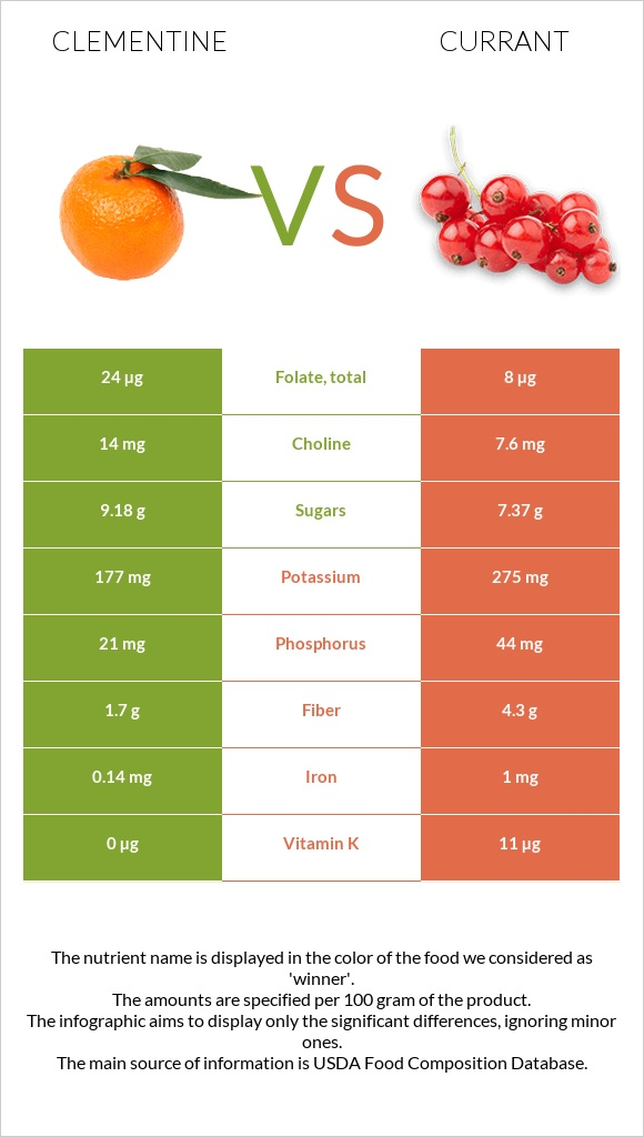 Clementine vs Currant infographic