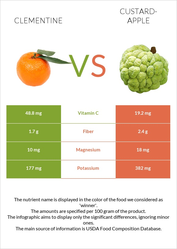 Clementine vs Custard-apple infographic