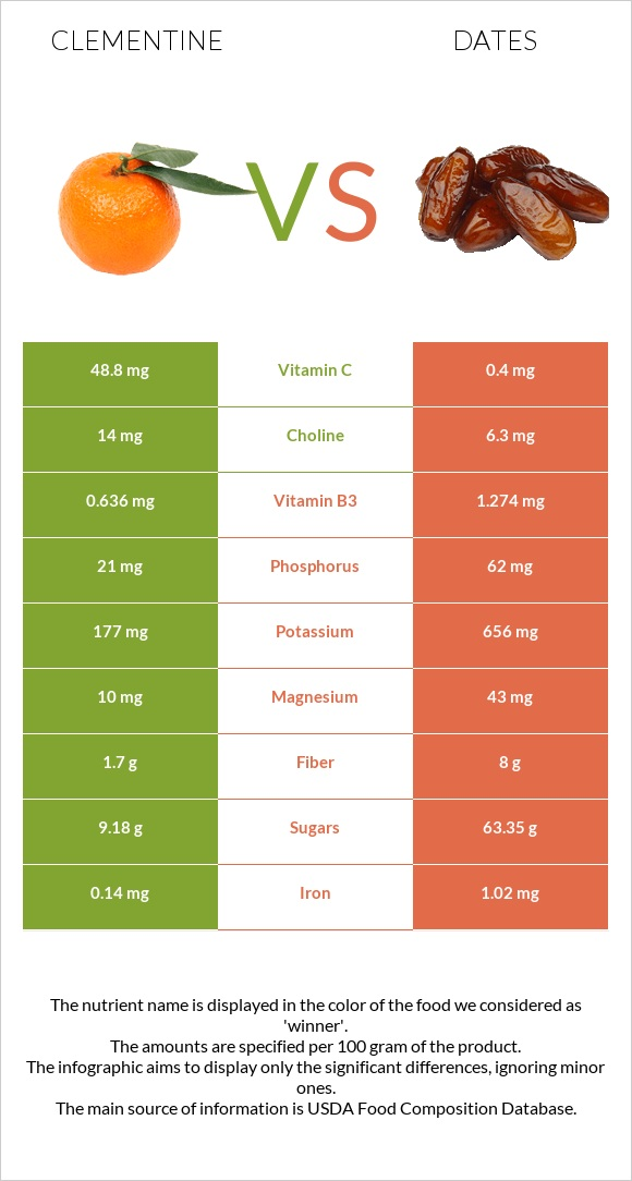 Clementine vs Date palm infographic