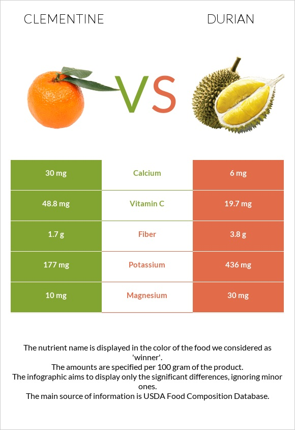Clementine vs Durian infographic