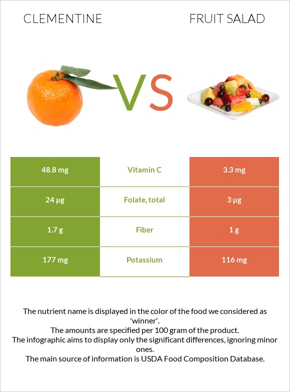 Clementine vs Fruit salad infographic