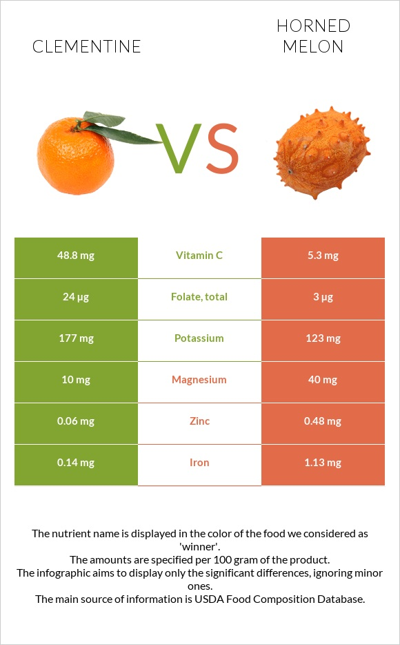 Clementine vs Horned melon infographic