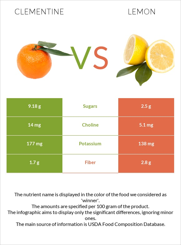 Clementine vs Lemon infographic