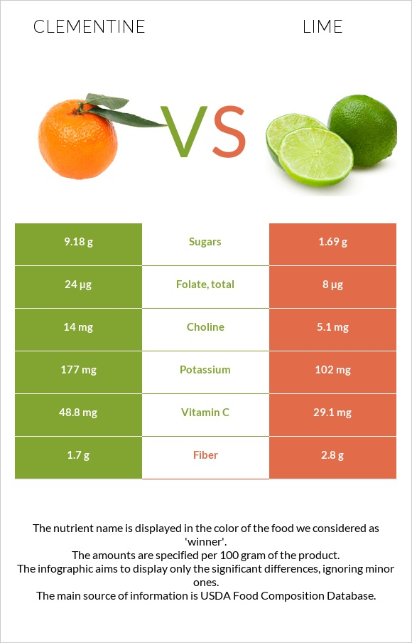 Clementine vs Lime infographic