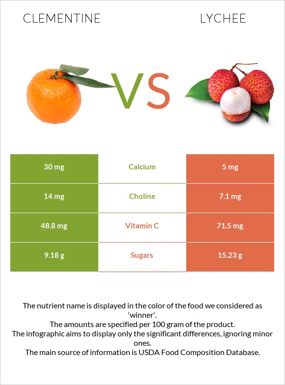 Clementine vs Lychee infographic
