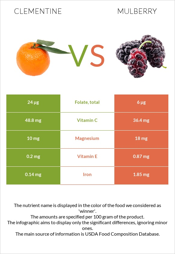 Clementine vs Mulberry infographic
