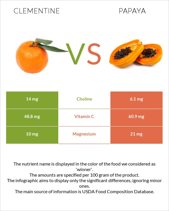 Clementine vs Papaya infographic