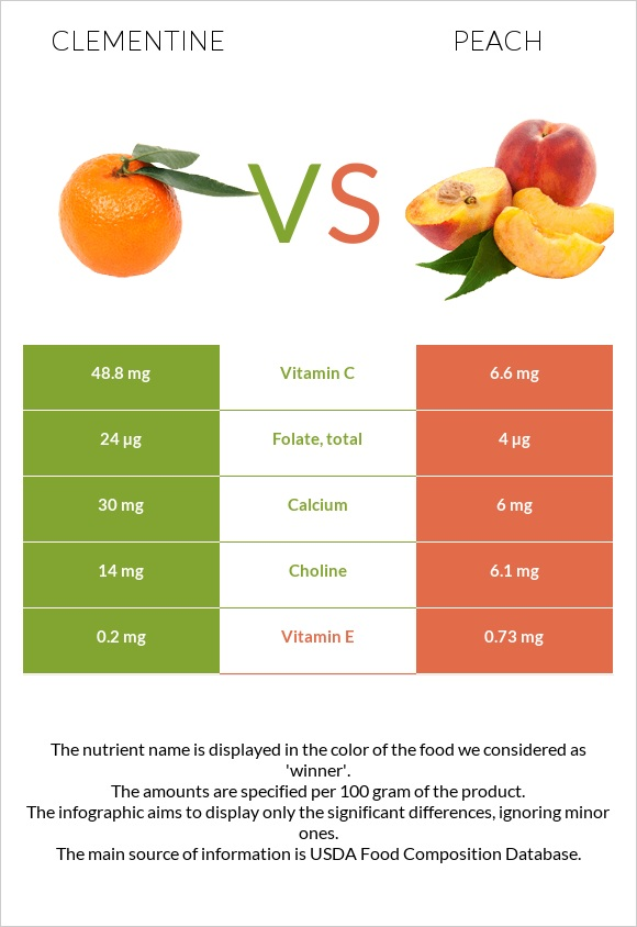 Clementine vs Peach infographic