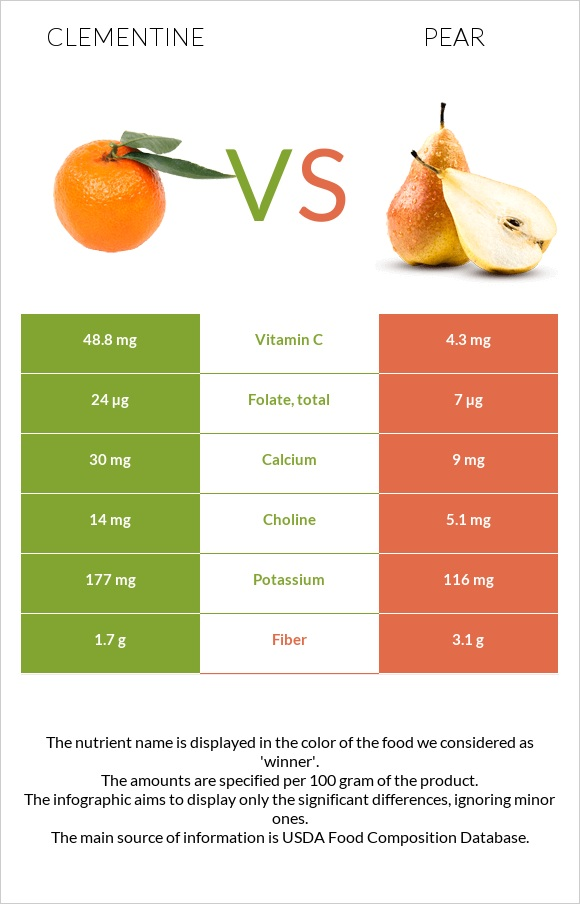 Clementine vs Pear infographic