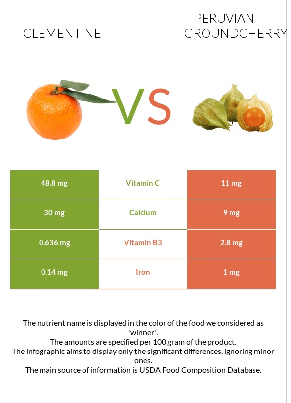 Clementine vs Peruvian groundcherry infographic