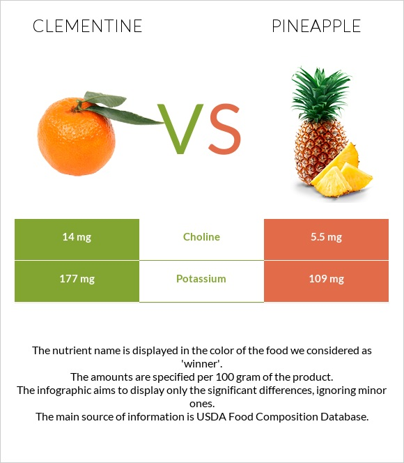 Clementine vs Pineapple infographic