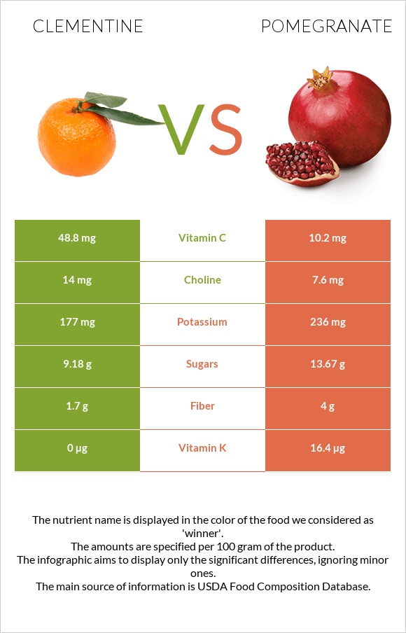 Clementine vs Pomegranate infographic
