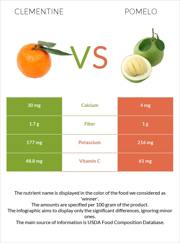 Clementine vs Pomelo infographic