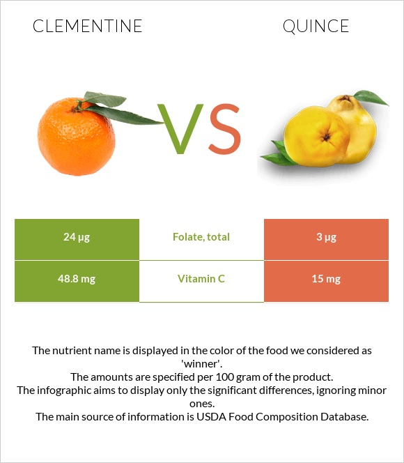 Clementine vs Quince infographic