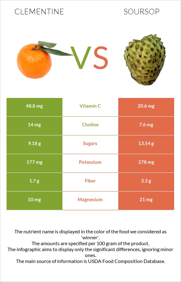 Clementine vs Soursop infographic