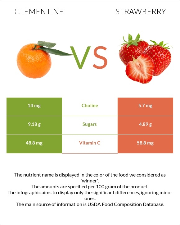 Clementine vs Strawberry infographic