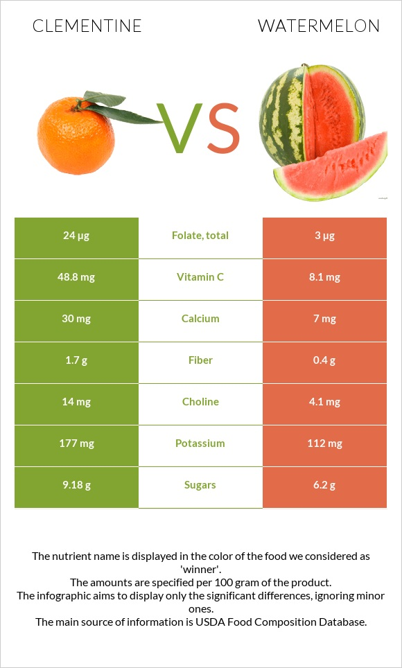 Clementine vs Watermelon infographic
