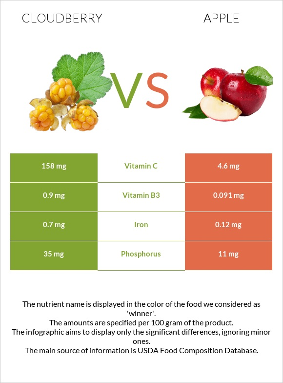 Cloudberry vs Apple infographic