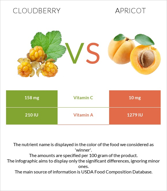 Cloudberry vs Apricot infographic