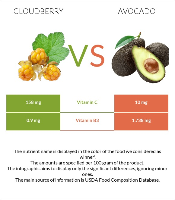 Cloudberry vs Avocado infographic