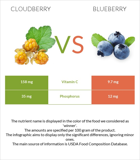 Cloudberry vs Blueberry infographic