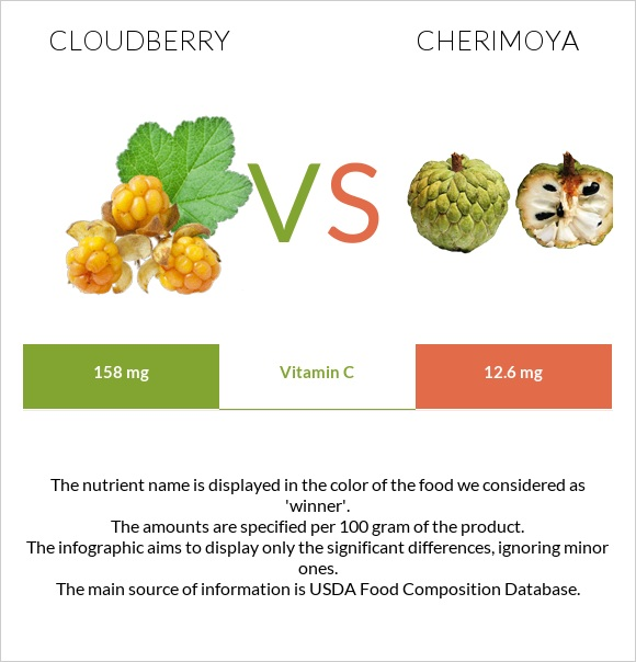 Cloudberry vs Cherimoya infographic