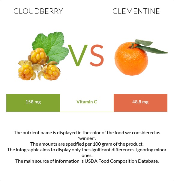 Cloudberry vs Clementine infographic
