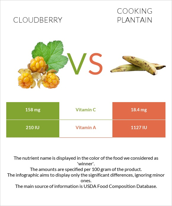 Cloudberry vs Cooking plantain infographic