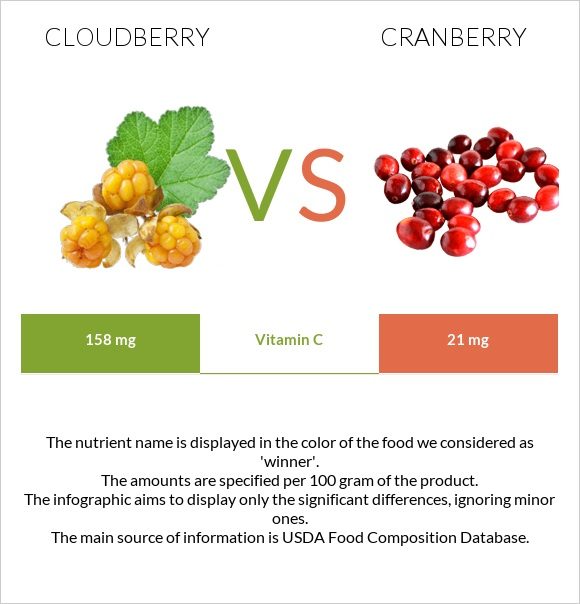 Cloudberry vs Cranberry infographic