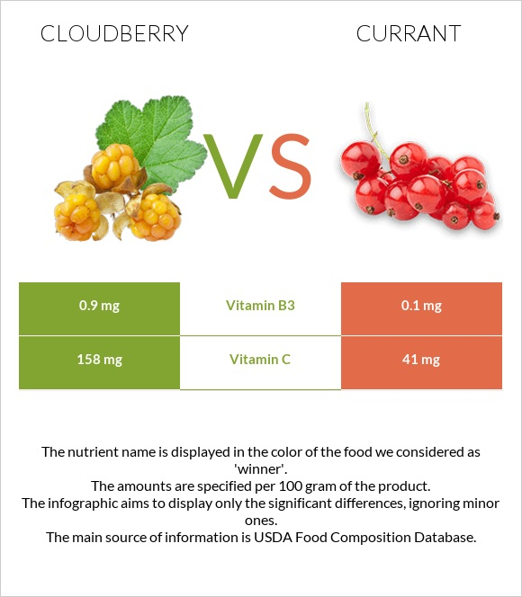Cloudberry vs Currant infographic