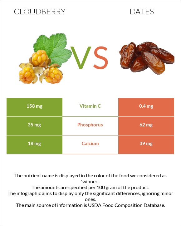 Cloudberry vs Date palm infographic