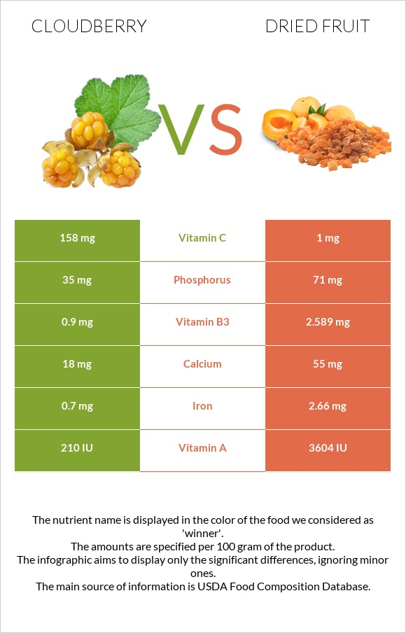 Cloudberry vs Dried fruit infographic