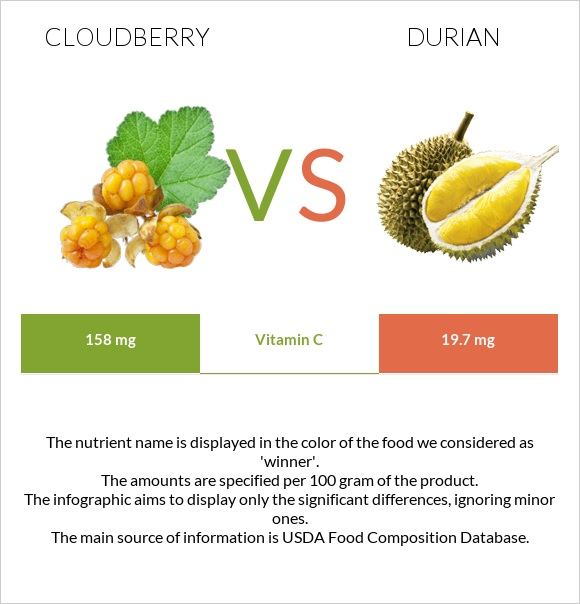 Cloudberry vs Durian infographic