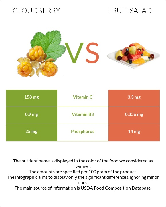 Cloudberry vs Fruit salad infographic