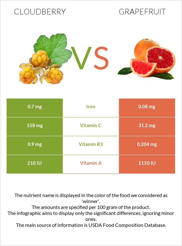 Cloudberry vs Grapefruit infographic