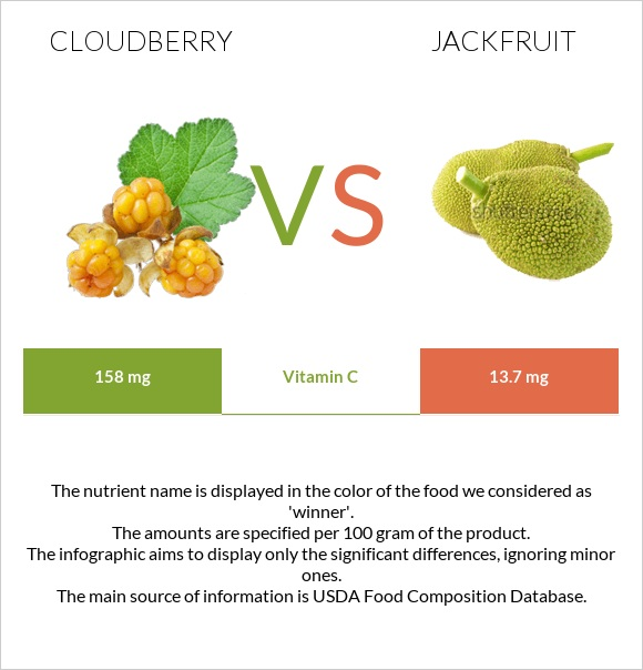 Cloudberry vs Jackfruit infographic