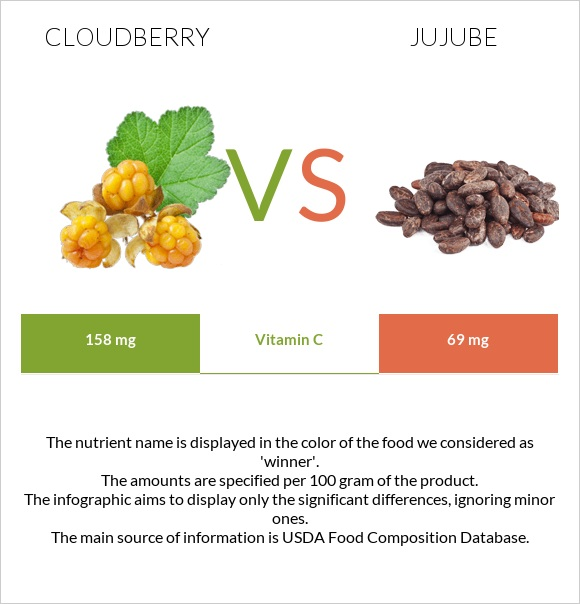 Cloudberry vs Jujube infographic