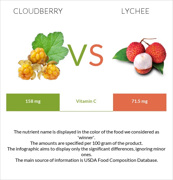 Cloudberry vs Lychee infographic