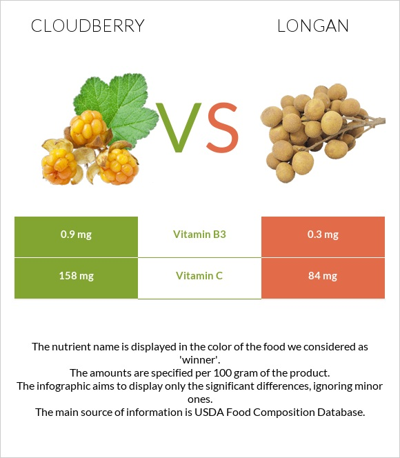 Cloudberry vs Longan infographic