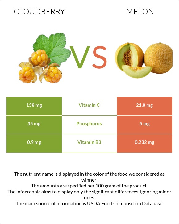 Cloudberry vs Melon infographic