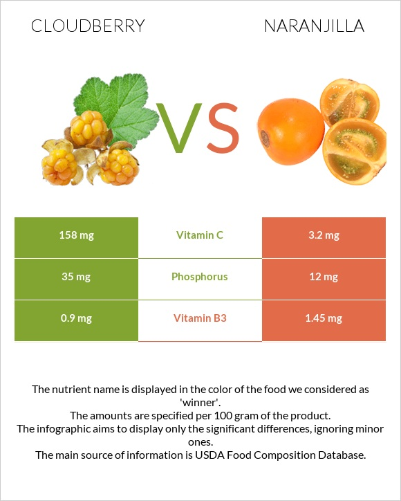 Cloudberry vs Naranjilla infographic