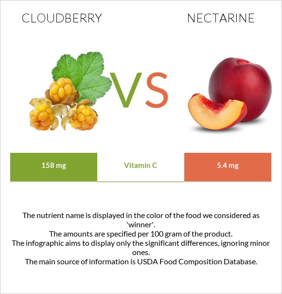 Cloudberry vs Nectarine infographic