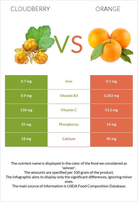 Cloudberry vs Orange infographic